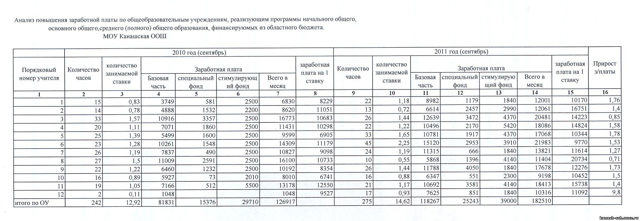 Отчет по заработной плате 24